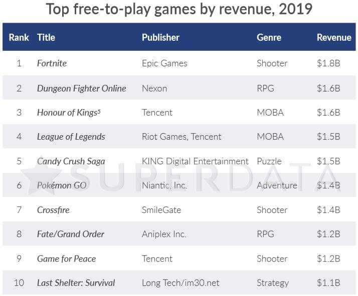 Fortnite e LoL estão entre os jogos que mais faturaram em 2019