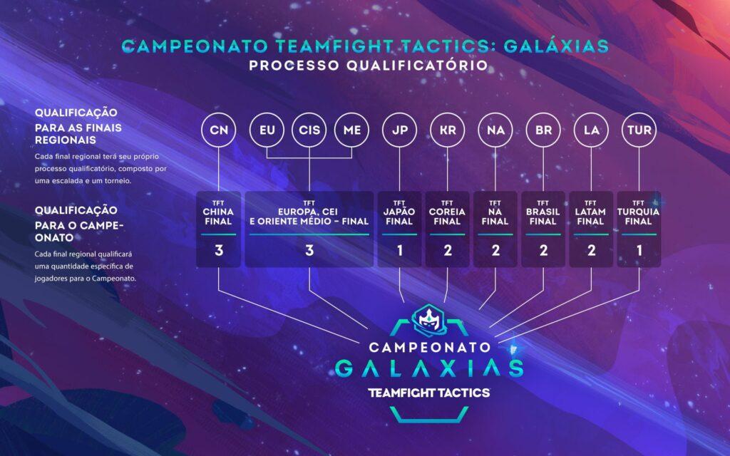 TFT: Torneio mundial é anunciado com duas vagas para o Brasil