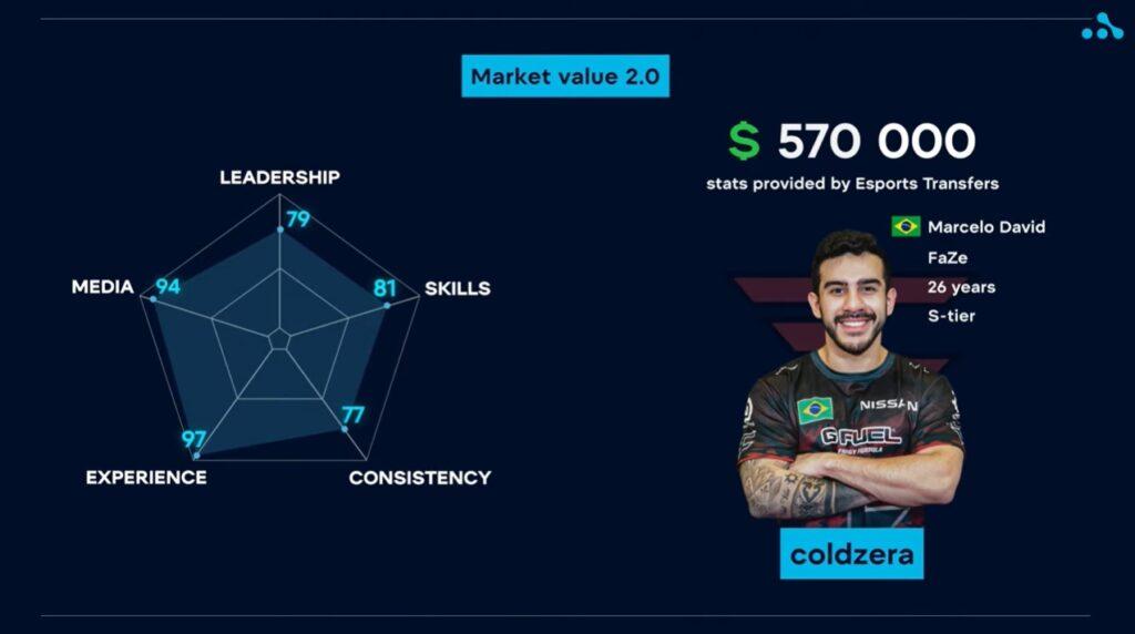 CS:GO: Site avalia transferência de coldzera em quase R$ 3 milhões
